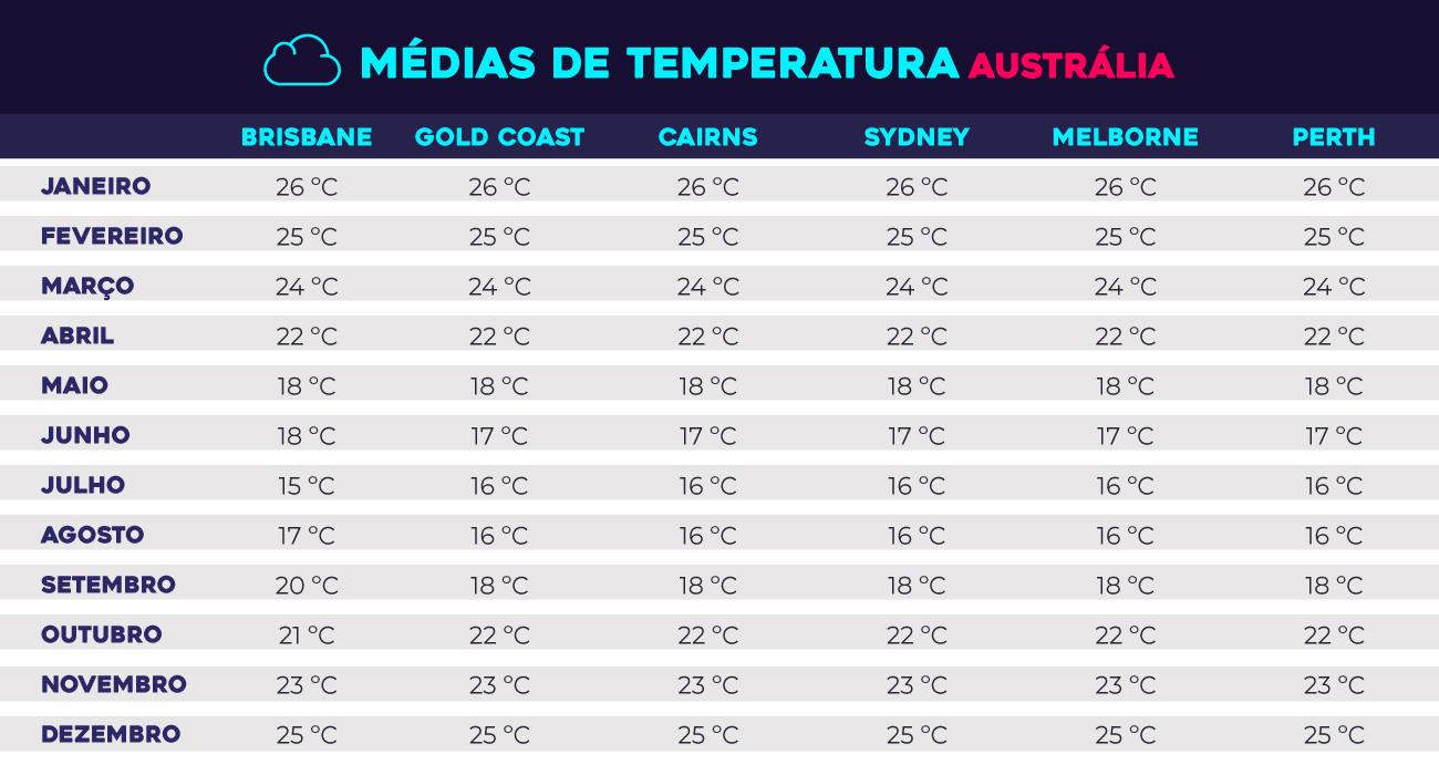 por que fazer intercâmbio na austrália - média de temperaturas