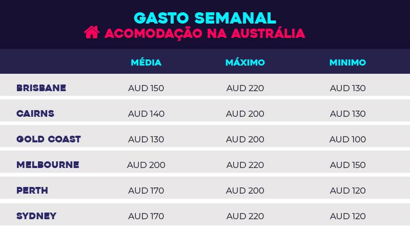 Austrália: o que você precisa saber para viver no país - tabela acomodação