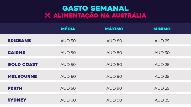 Austrália: o que você precisa saber para viver no país - tabela alimentação