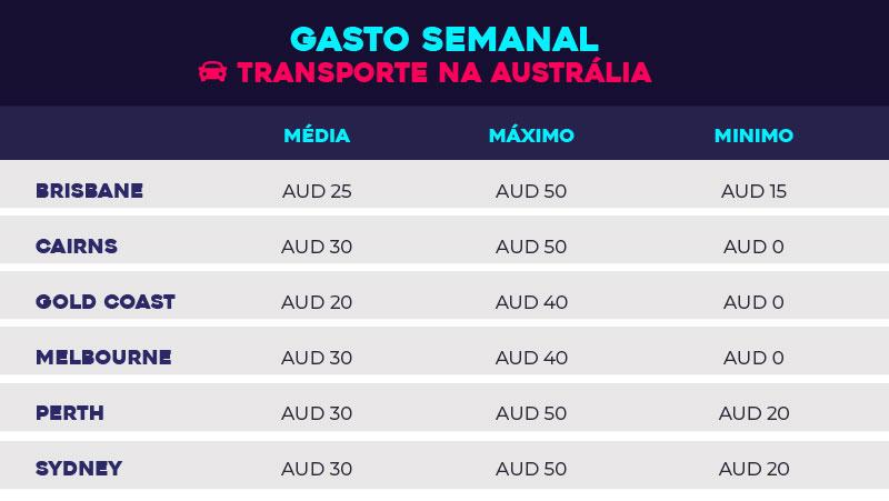Austrália: o que você precisa saber para viver no país - tabela transporte