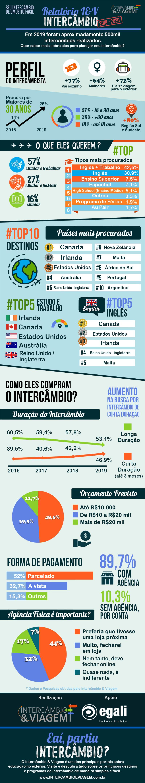 Relatório I&V de intercâmbio - infográfico